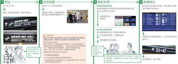 (此图来自成田国际机场官方网站)